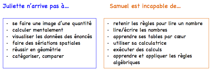 Exemples dycalculie